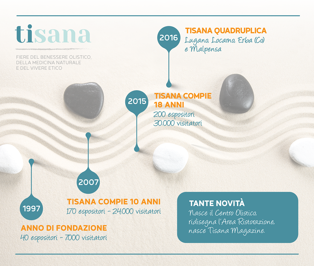 Timeline Tisana